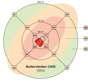 CM3 Bullervärden